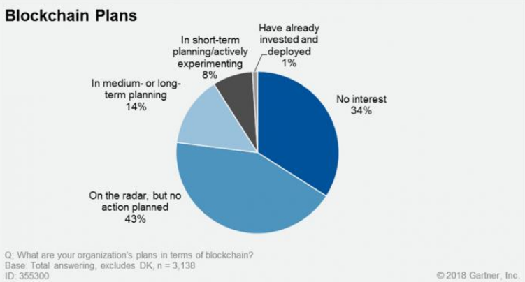 Planos de utilização de blockchain pelas empresas